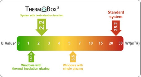Naber Thermobox